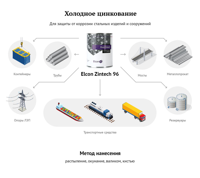 zintech_infografic2.png